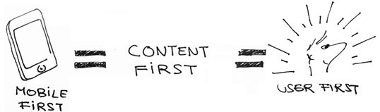 Mobile first = Content first = User first